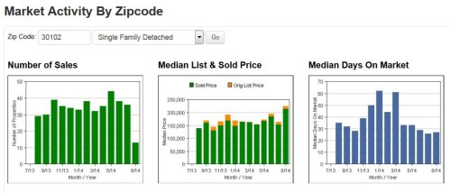 30102 Acworth Homes Real Estate Market