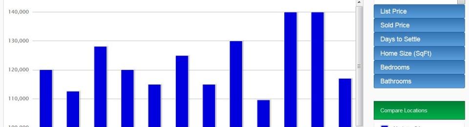 Marietta GA Townhome Real Estate Graph